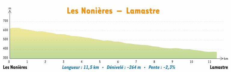 Tronçon 7 les Nonières – Lamastre.png