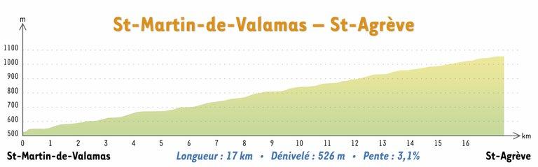 Tronçon 11 Saint-Martin de Valamas – Saint-Agrève.png
